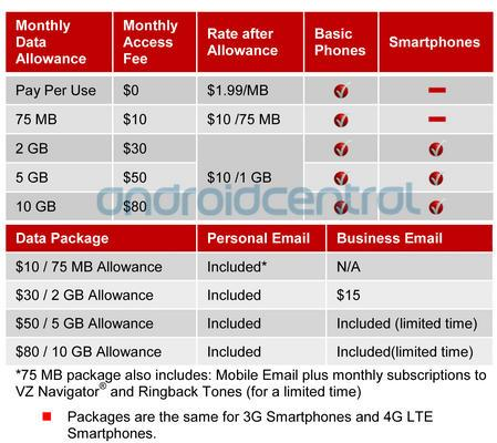 Verizon Data Plans For Iphone