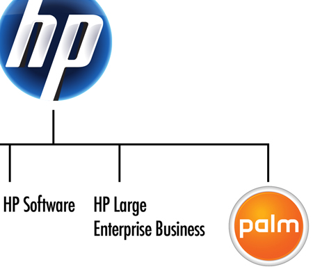 HP Business Units