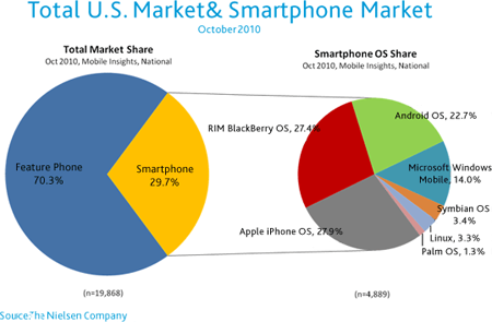 Nielsen smartphone survey data