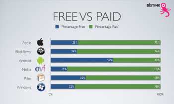 Free apps vs. paid apps