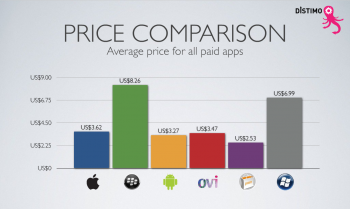 App store average price comparison