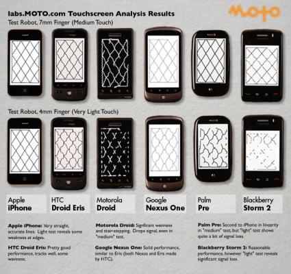 MOTO Development Group touch accuracy test results
