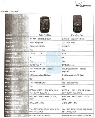 Spec sheet for Palm Pre Plus and Palm Pixi Plus