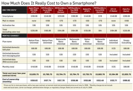 The cost of smartphone ownership, charted