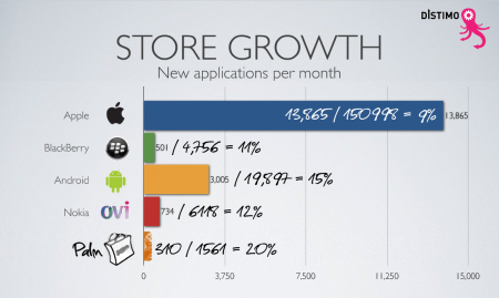 Application Store Growth - where