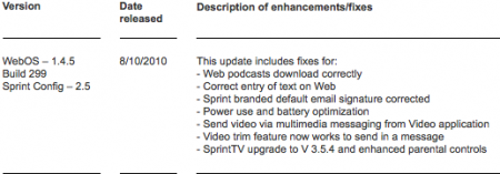 webOS 1.4.5 changelog for Sprint