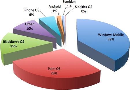 WebOS Switchers